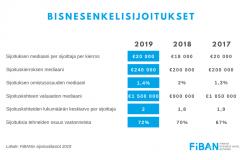 bisnesenkelisijoitukset-2019-fiban_orig