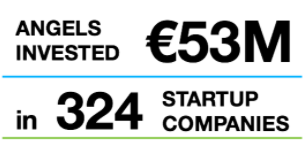 Finnish Business Angel Investments grow 43% year 2016 – €53M in 324 startups