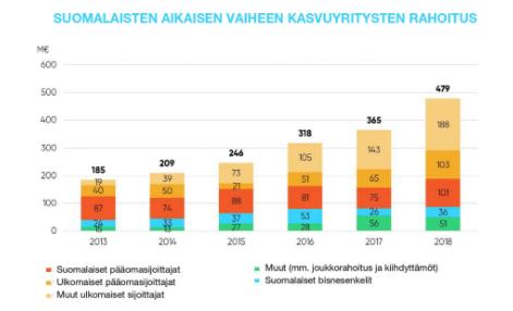 Jälleen ennätysmäärä sijoituksia – 479 miljoonan euron jättipotti suomalaisille startupeille