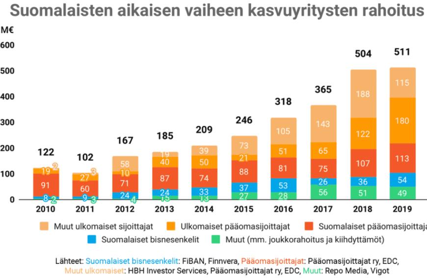 Vuoden 2019 aikaisen vaiheen startup- ja kasvuyritysten rahoitus Suomessa
