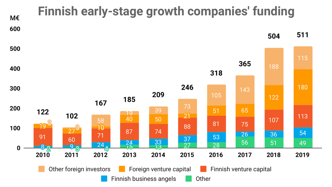 Finnish startup funding reached a new high in 2019