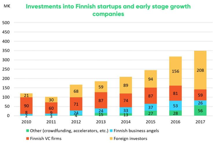 Investments into Finnish startups hit a new record high at 349€M – foreign investors increasingly attracted to the maturing startup ecosystem