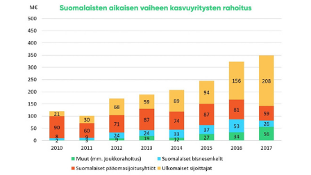 Suomalaiset aikaisen vaiheen kasvuyritykst kesäivät 349 miljoonan euron ennätysmäisen rahoituspotin – Rahoitus