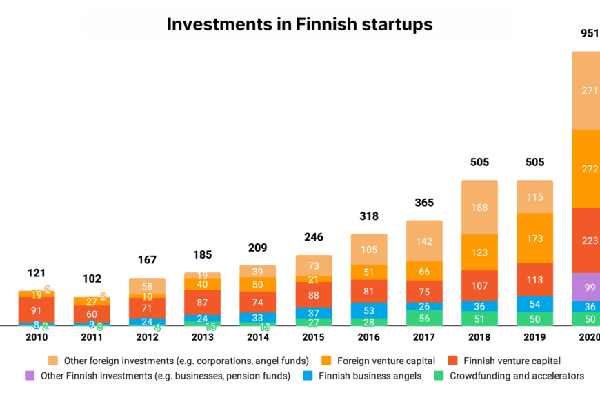 An active year for angel investors in Finland despite the global pandemic – 36M€ investments into 321 startup companies – a record year for exits: In total 171 exits, up 68 %