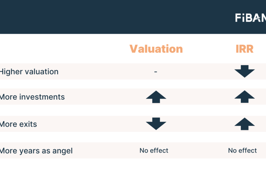 Study by FiBAN and Aalto University: Lower valuations correlate with higher returns